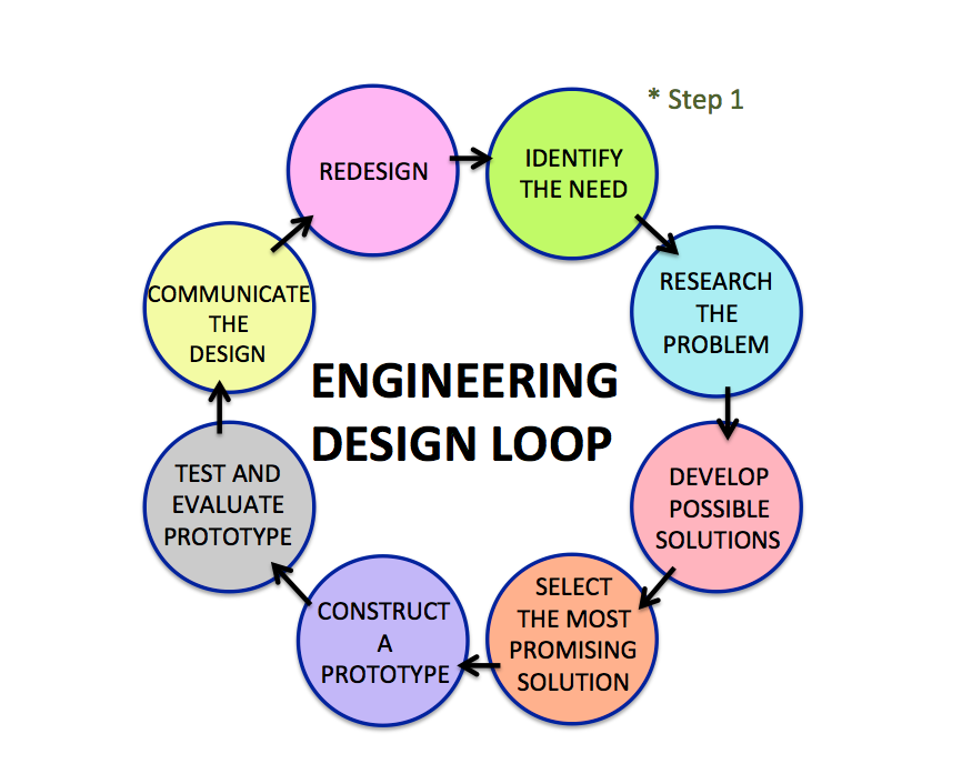 How to start The University of Akron – Engineering Design Process Worksheet