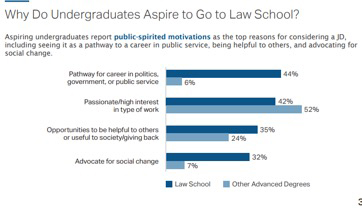 Undergrads-going-to-law-school graph