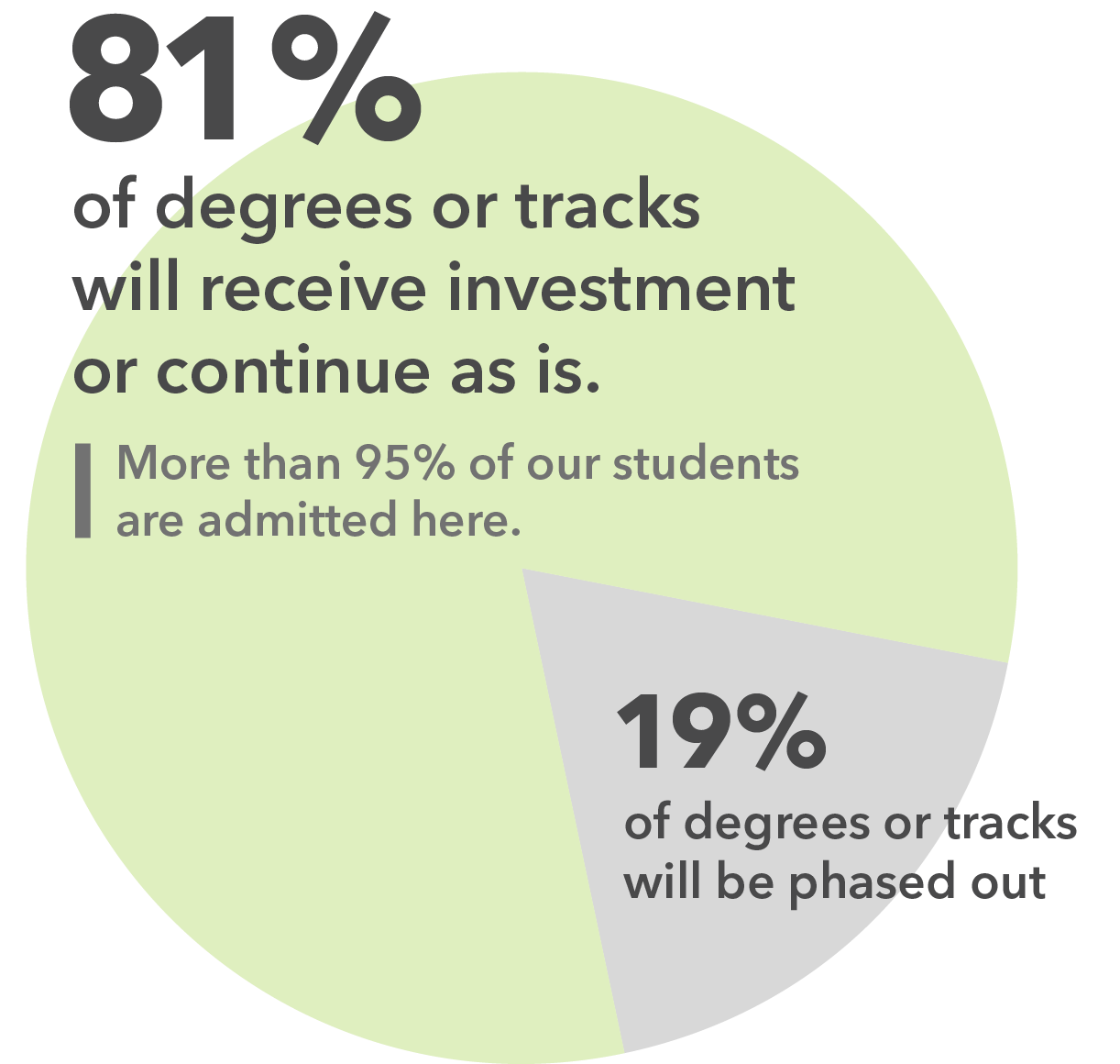 Pie chart showing that 81 percent of UA's degrees or tracks will continue or receive increased investment