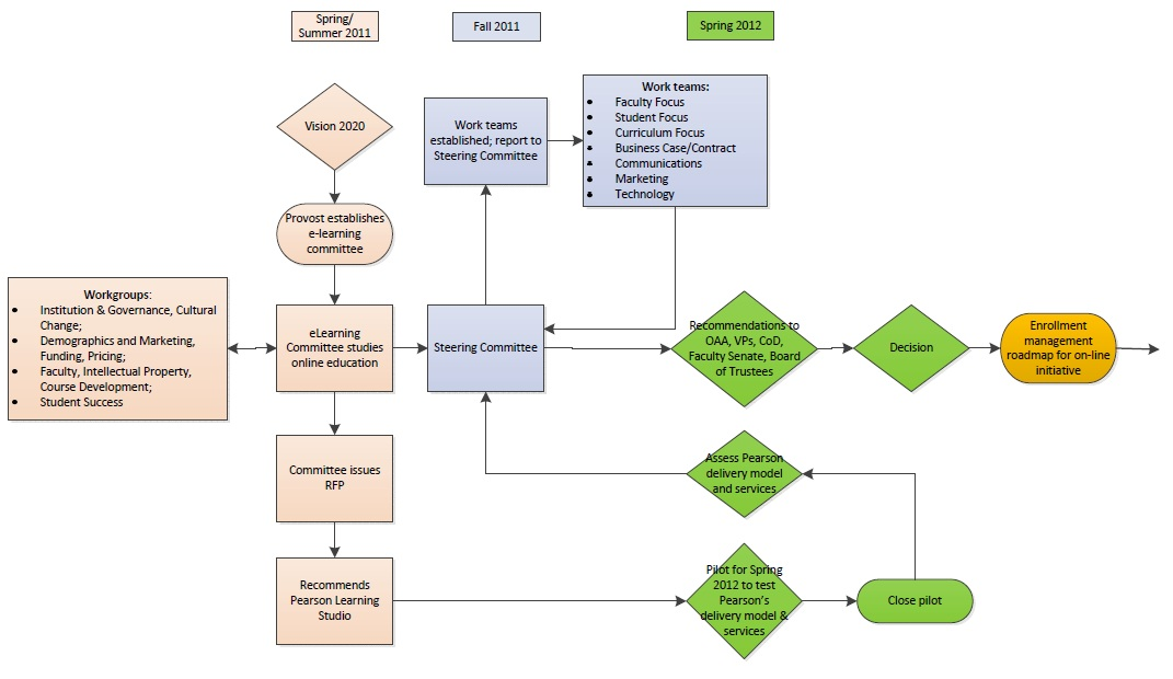 Research Process Flowchart. Basically, There Are Four Phases In ...