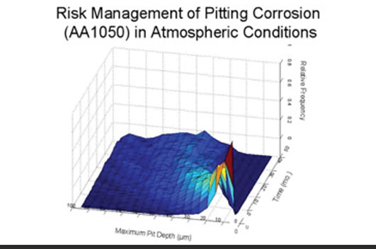 Risk Management of pitting corrosion in atmospheric conditions diagram