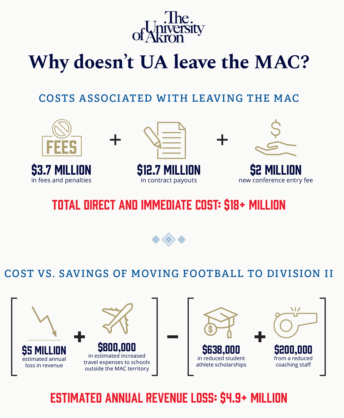 Infographic showing that leaving the MAC would cost $4.9 million
