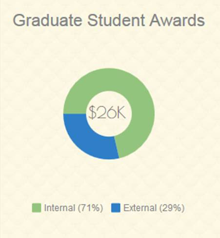 Grad Student Awards_Internal External.jpg