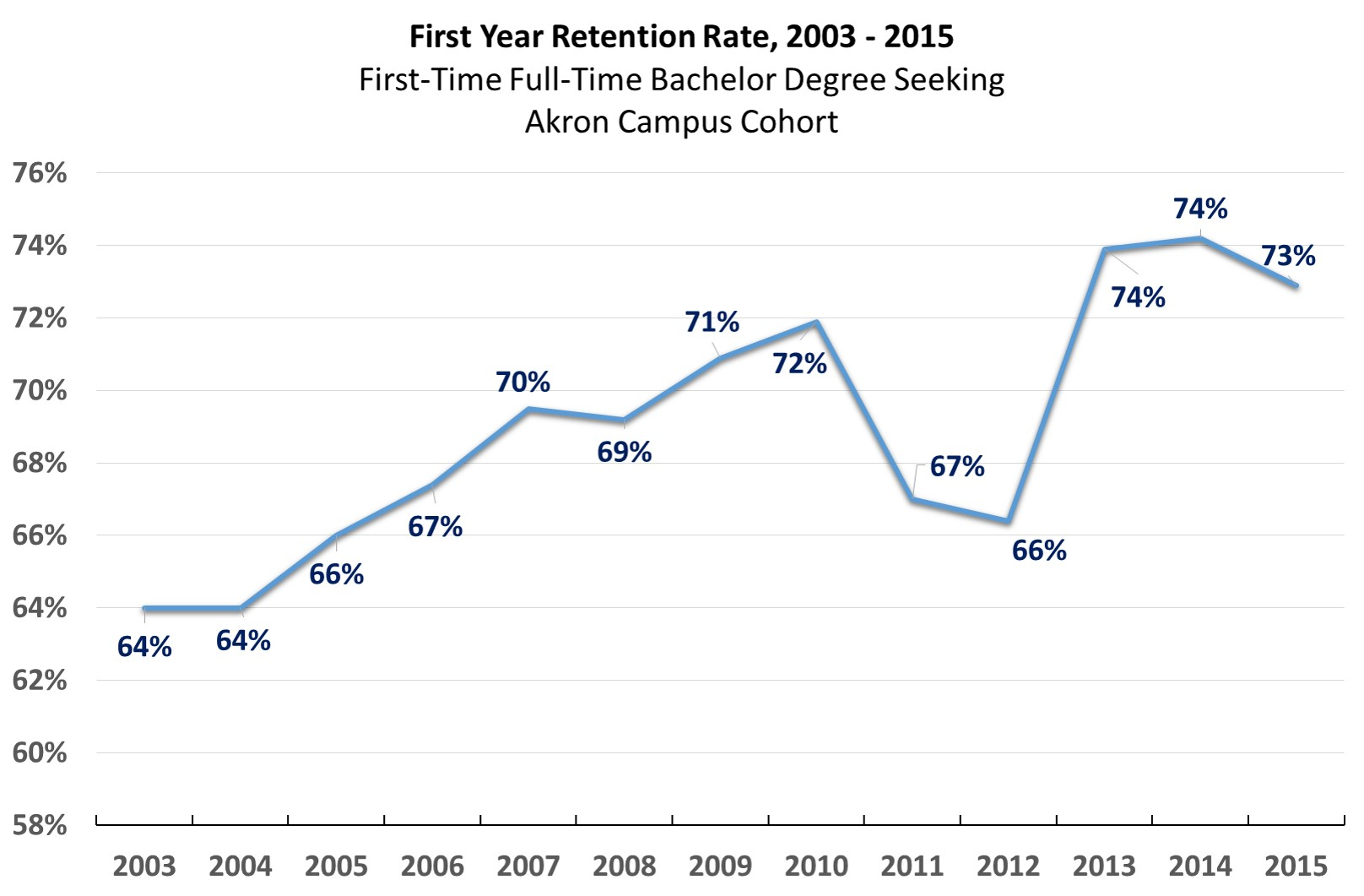 1st Year Retention Rates 03 to 15 for web
