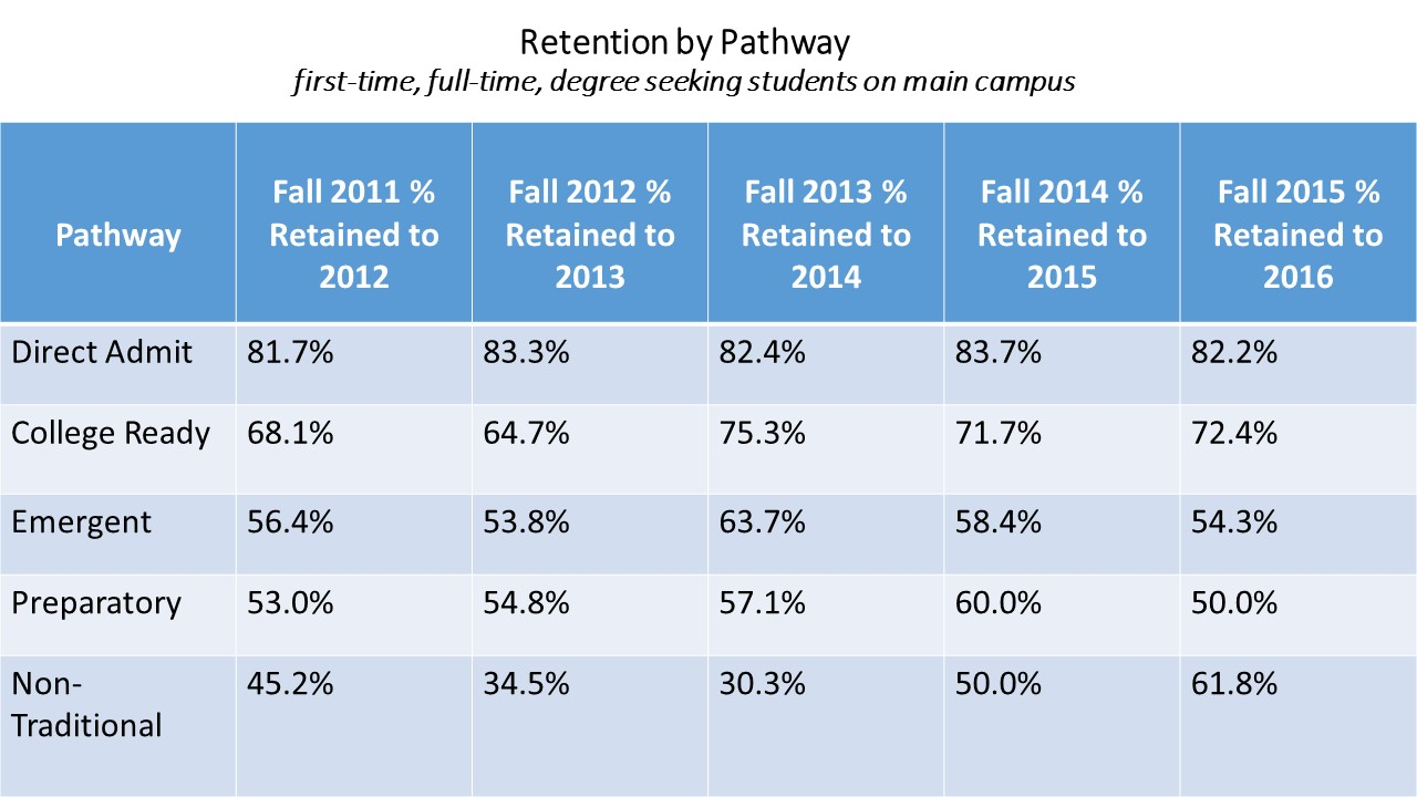 Retention by Pathway with 2016 data