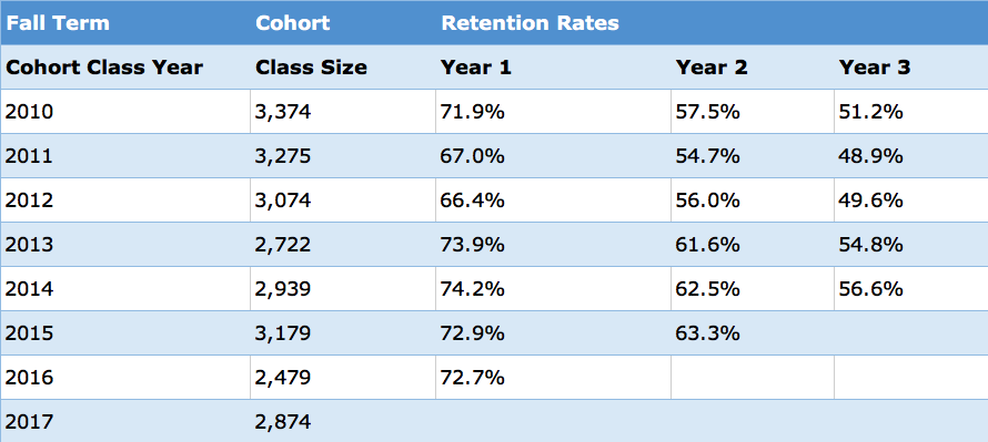 cohort-retention-by-year10-17