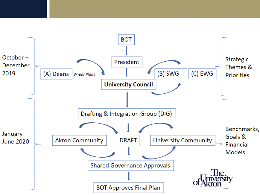 Diagram showing the strategic planning process