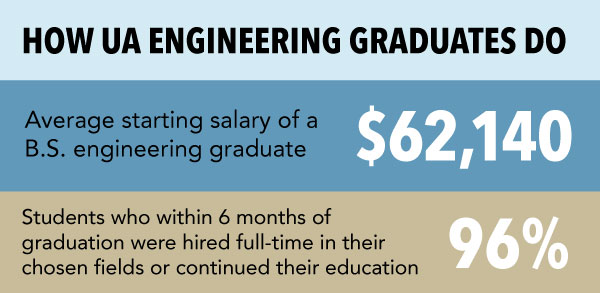 Engineering salary and placement information