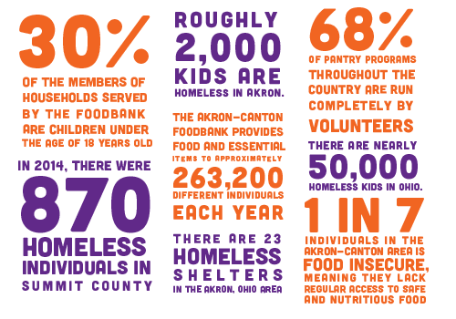 Hunger & Homelessness Awareness Facts
