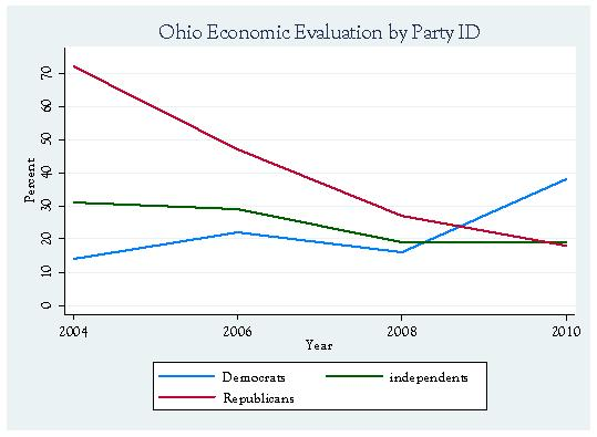 Ohio Economic Evaluation by Party
