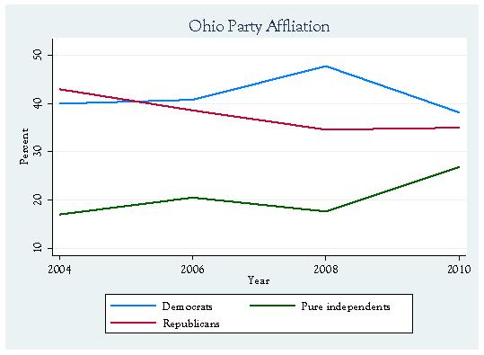 Ohio Party Affiliation