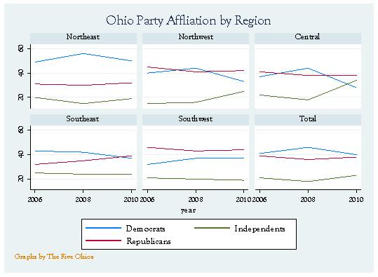 Ohio Party Affiliation by Region