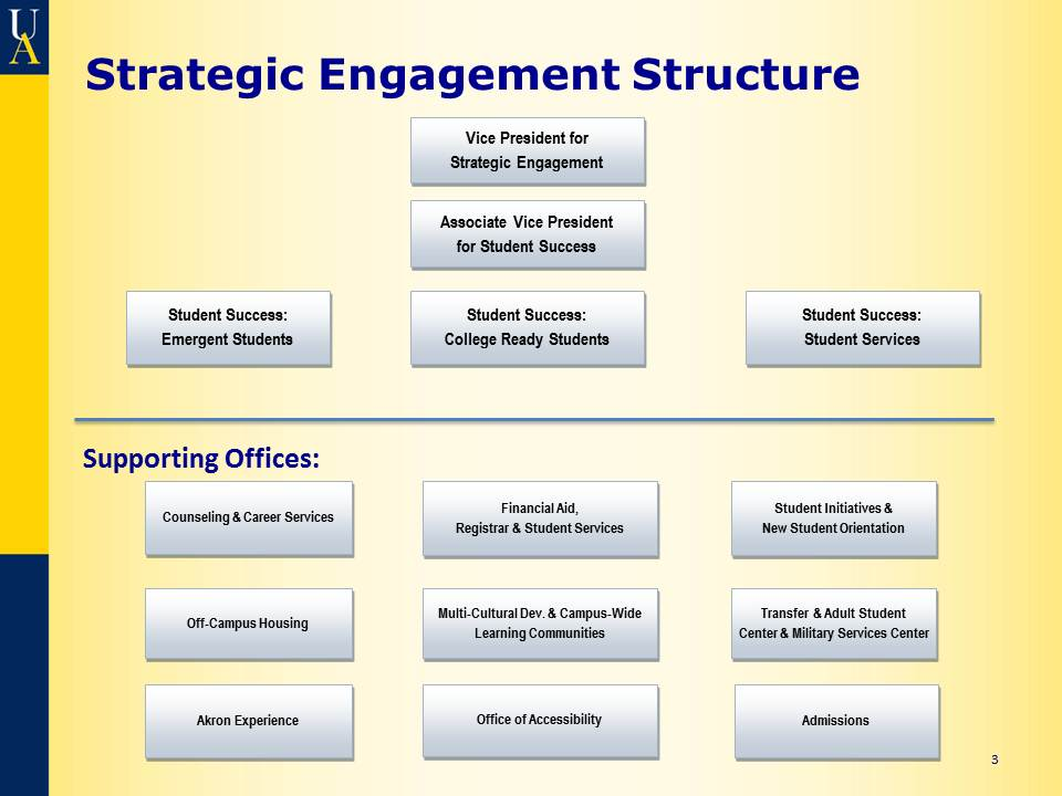 Strategic Engagement Division