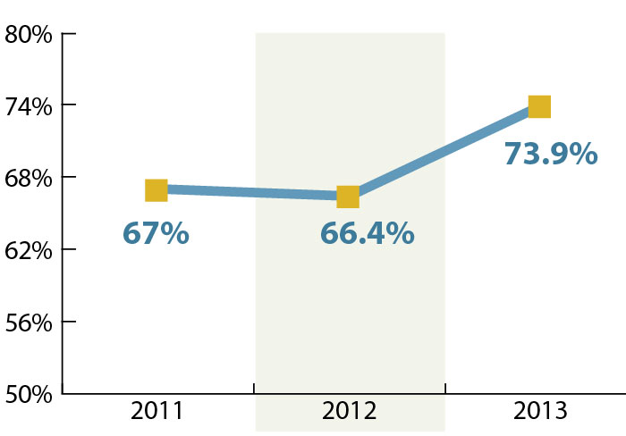 Chart: First-year retention, 2011-13