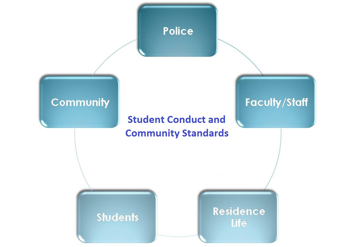 Referral Sources Student Conduct