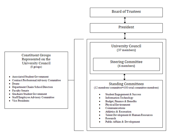 university-council-diagram