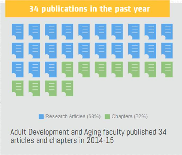 psychology and aging Psychology and aging® publishes original articles that significantly advance  knowledge about adult development and aging the primary focus of the journal  is.
